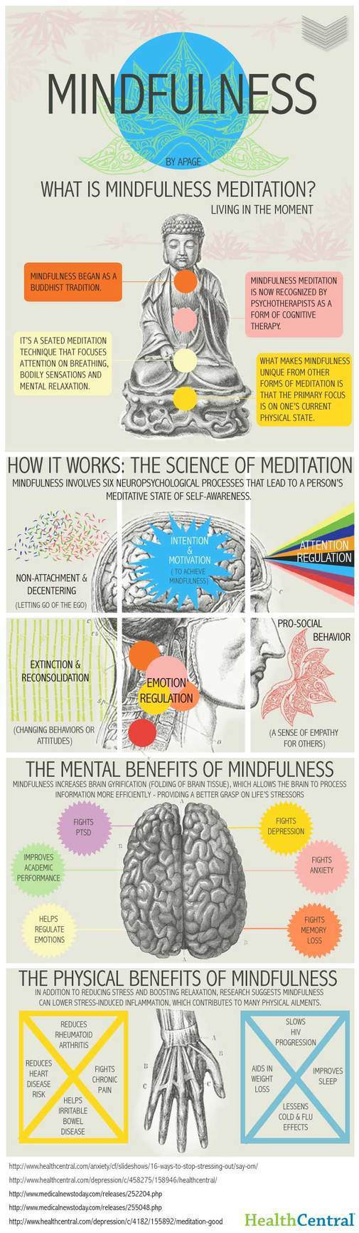mindfulness-infographic by health central