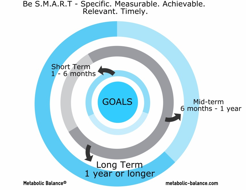 Be S.M.A.R.T.  With Your Health Goals