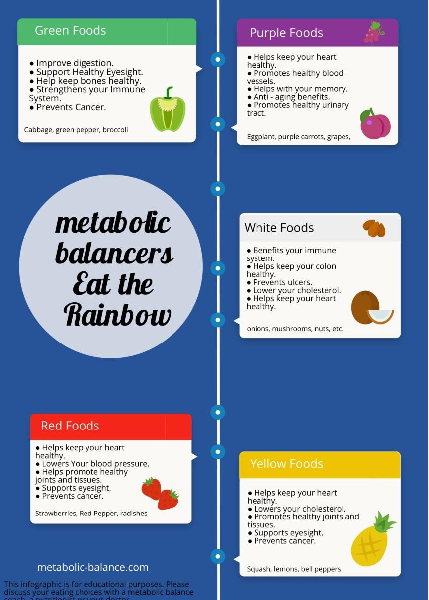 eattherainbowmetabolicbalancers